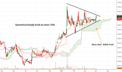 MERCK: Symmetrical triangle break out above 1568