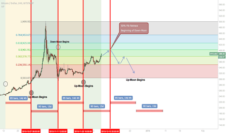 BTCUSD: Fractal of Greece Bubble