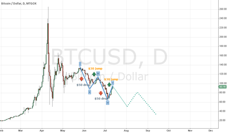 BTCUSD: A pattern emerges