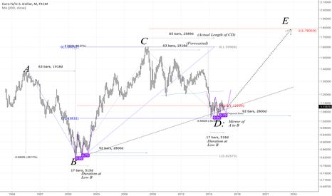 EURUSD: EURUSD Long Term Update