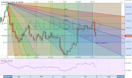 XAUUSD: XAUUSD Gann Fan & Box