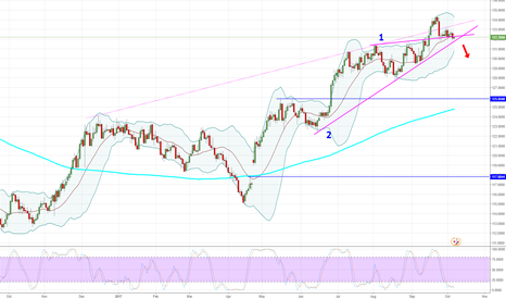 EURJPY: EURJPY - Daily - Still looking for those SHORTs.