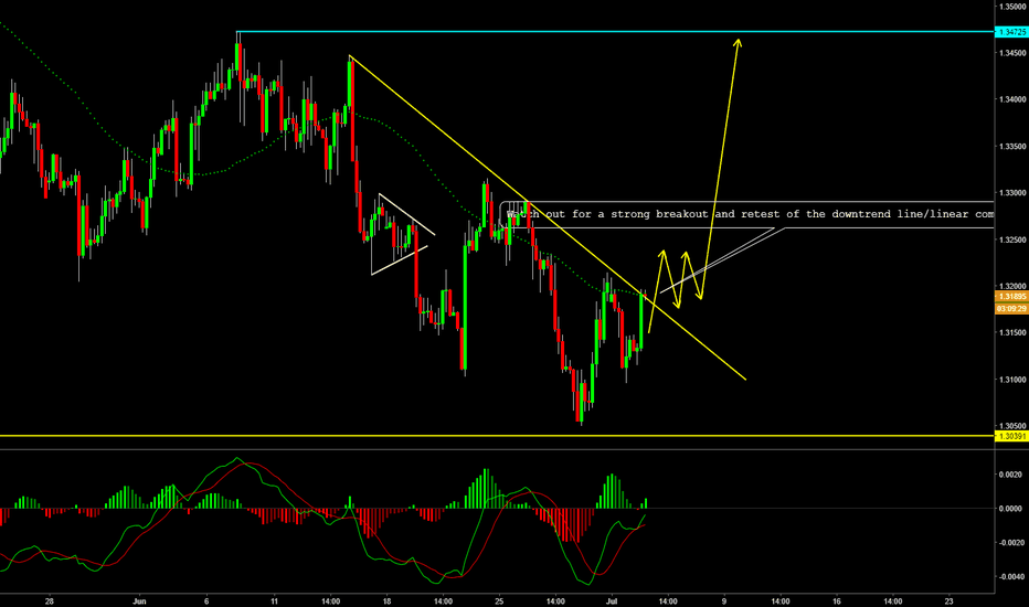 GBPUSD: GBPUSD Buy setting up