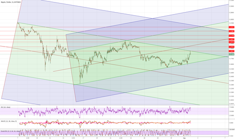 XRPUSD: XRPUSD - Bitfinex intersecting paths...