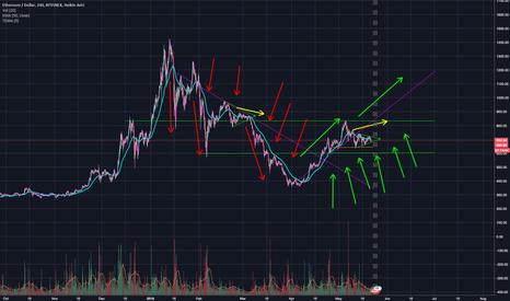 ETHUSD: Ethereum - Still don't believe its a bull run? Strong support!