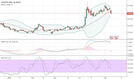 USDRUB_TOM: USD/RUB - думаю о шорте USD против RUB