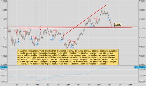EURUSD: Euro'da Düşüş Devam Eder Mi?