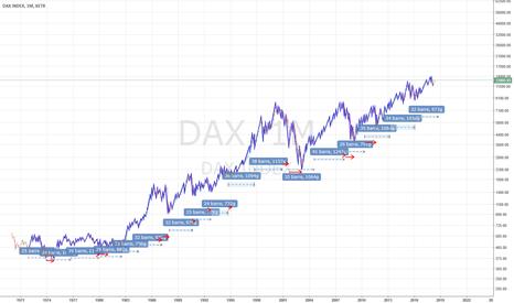 DAX: Analisi statistica del ciclo a 2 anni Dax
