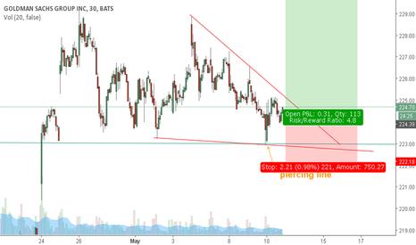 GS: Fast setup for options - Goldman sachs - 4:1 ratio