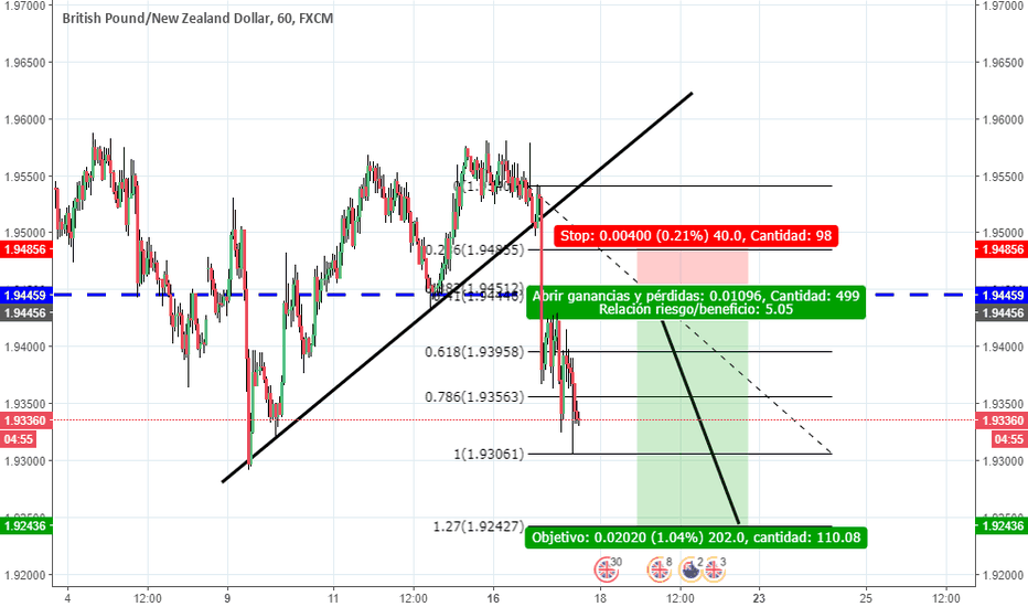 GBPNZD: POSIBLE VENTA GBP NZD