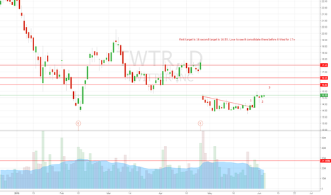 TWTR: Breaking out of range.
