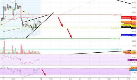 BTCUSD: BTC wedge taking the price further down
