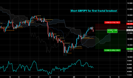 GBPJPY: Short GBPJPY for first fractal breakout