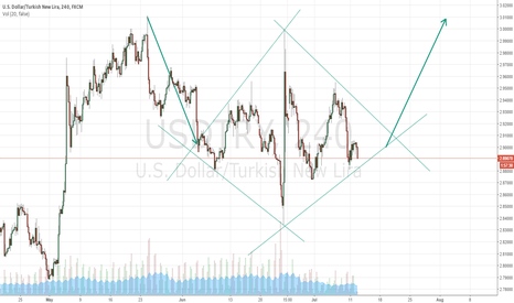 USDTRY: may be start to go up next week