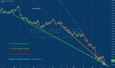 EURUSD: EUR/USD  _ virtual wedge