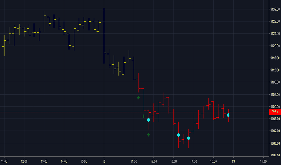 GOOGL: Scalper - GOOGL - 15m chart - Oct 18, 2018