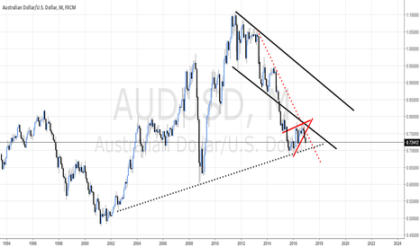 AUDUSD: 2017 predictions on Majors - AUD/USD