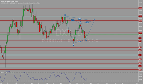 DXY: Bearish Gartley potential