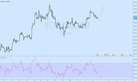 XCUUSD: Copper correction signals long