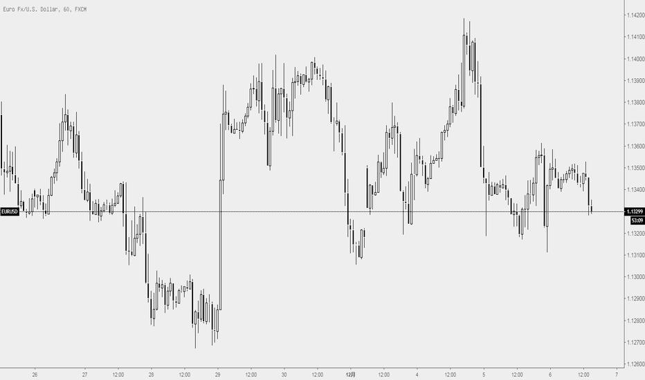 EURUSD: 欧元今晚逢低 做多
