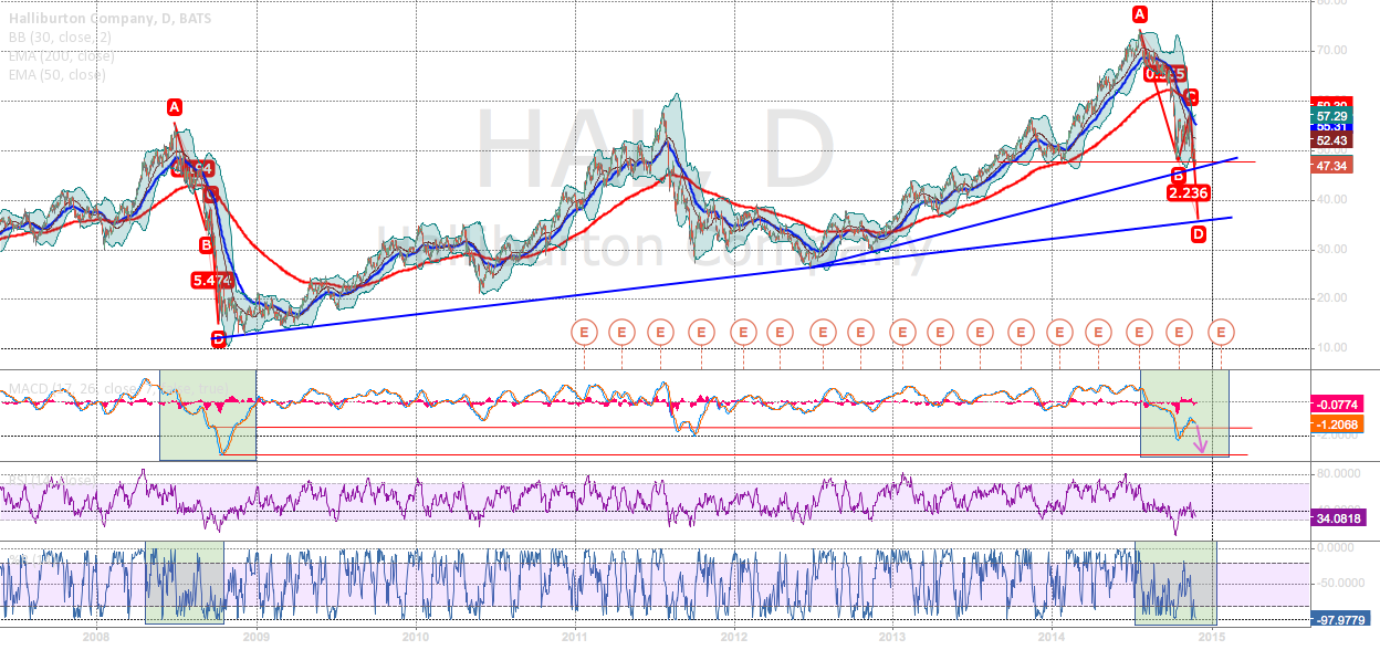 HAL could go lower to 1 of 2 trend lines