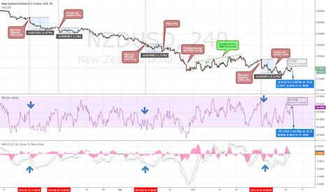 NZDUSD: Interventions in exchange rate New Zealand