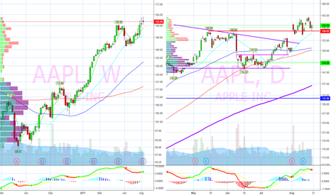 AAPL: Daily basing on support
