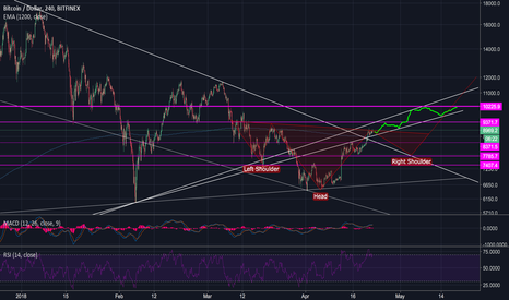 BTCUSD: BTC upward trend continuation vs. inverse H&S