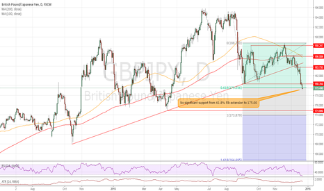 GBPJPY: Further downside potential exists.