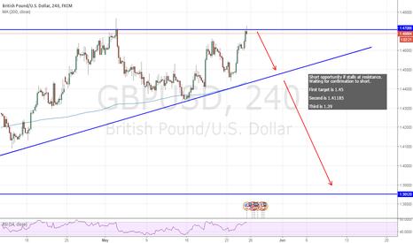 GBPUSD: GBP/USD - Short Setup
