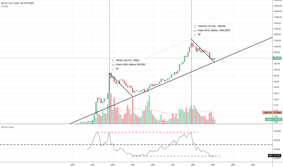 BTCUSD: 3k=Mean Price? FA/ Analysis backed by Monthly and Weekly Charts.