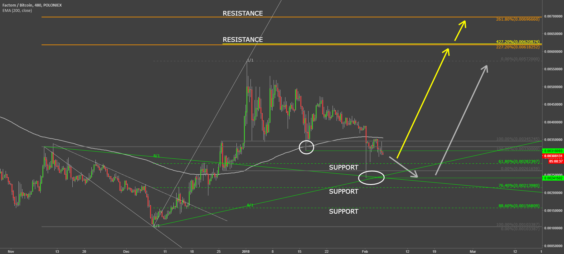 Factom - Support Levels To Watch