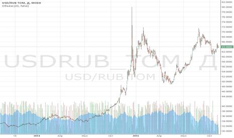 USDRUB_TOM: Обзор за 26-30 октября: когда ФРС настроен агрессивно