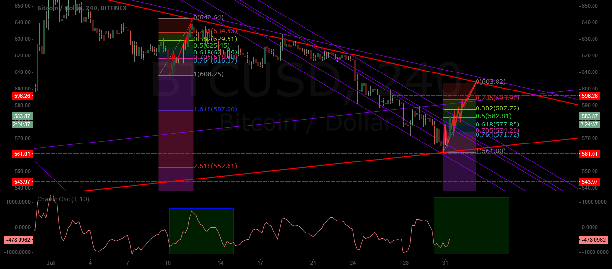 Possible Fractual break out of channel