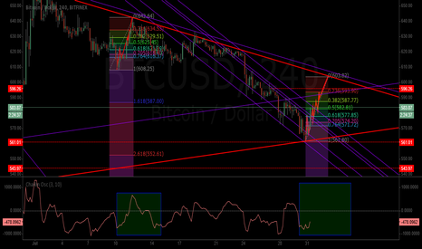 BTCUSD: Possible Fractual break out of channel