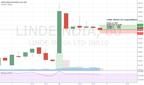 LINDEINDIA: LINDE INDIA LTD Long positional