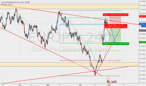EURJPY: Possible EURJPY short setup on 4hr candle retest and close.