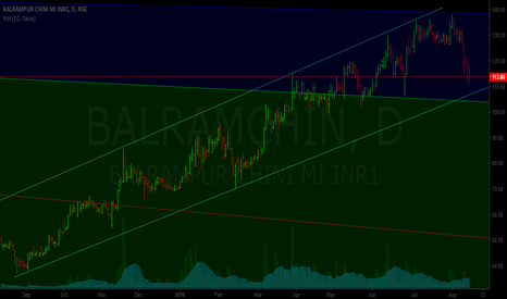 BALRAMCHIN: balrampur chini...some short term correction expected