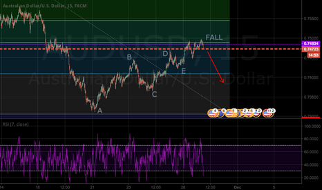 AUDUSD: AUD USD going to Fall?