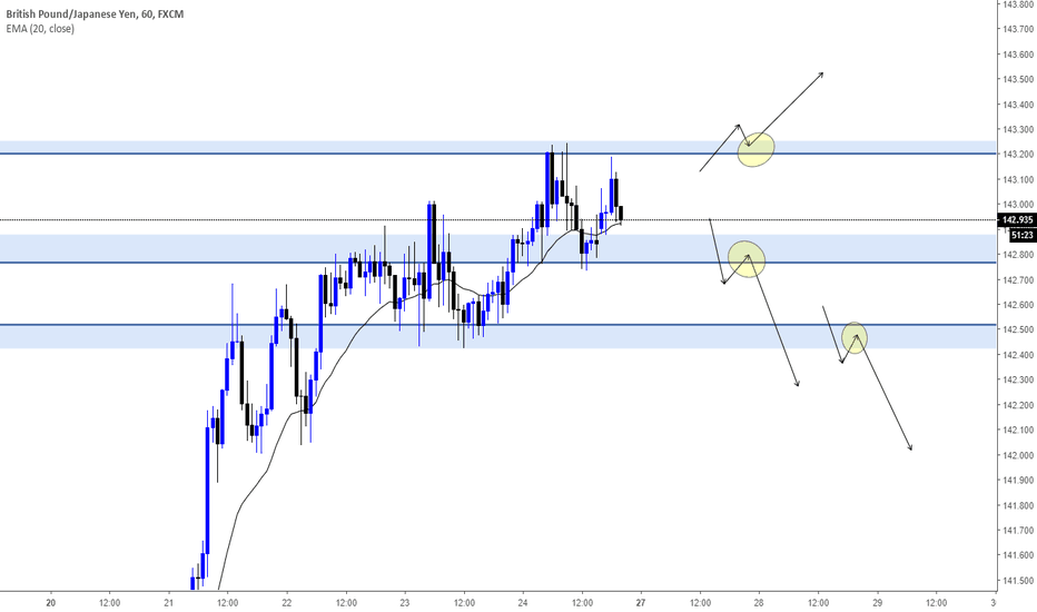 GBPJPY: GBPJPY POSIBLES VENTAS