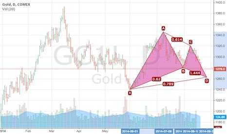 GC1!: Gold potential Gartley long