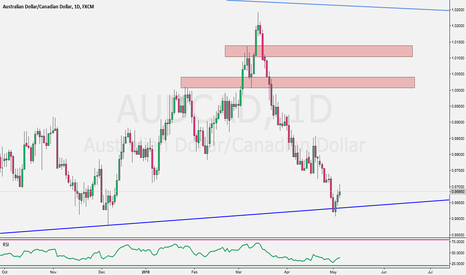 AUDCAD: Weekly Market preview Trading Plans