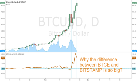BTCUSD: BTCUSD growth on the BTC-E significantly slower