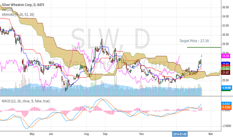 SLW: SLW making a strong bullish move, headed  to 27, then higher.