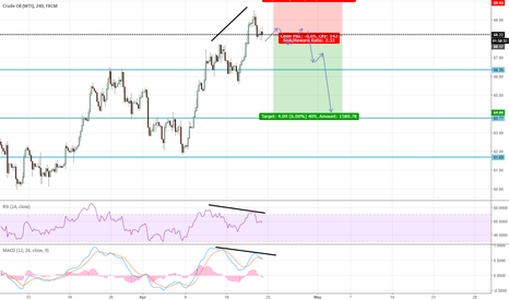 USOIL: Time for OIL to fall?
