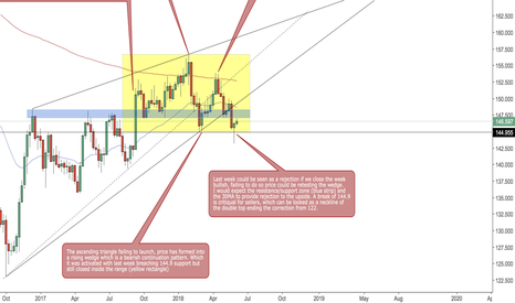 GBPJPY: WEEKLY GBPJPY