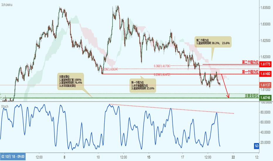 EURAUD: EURAUD 欧元兑澳元(30分钟图)-接近阻力位,下跌!
