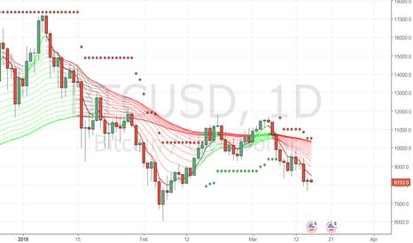 BTCUSD: short stop loss 10500