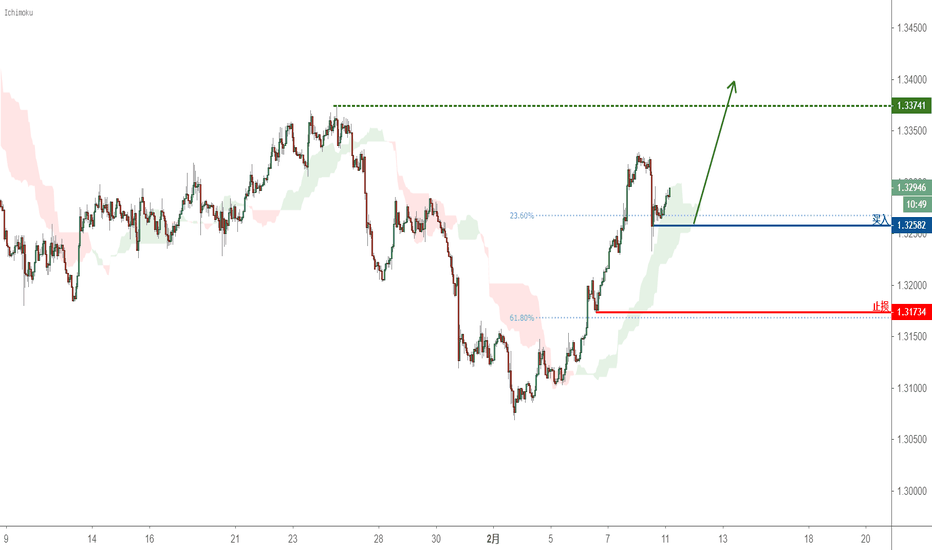 USDCAD: USDCAD可能出现趋势转变——看多