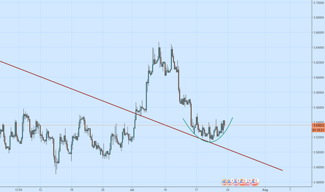 USDTRY: Long this Saucer pattern